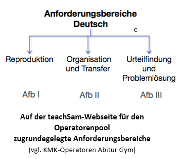Operator Analysieren