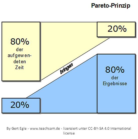 What is the definition of pareto