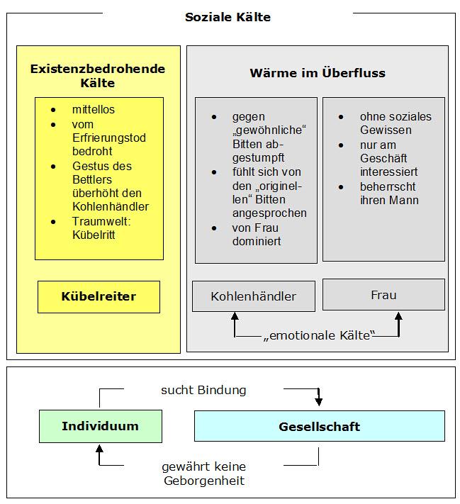 Parabel Deutsch 13