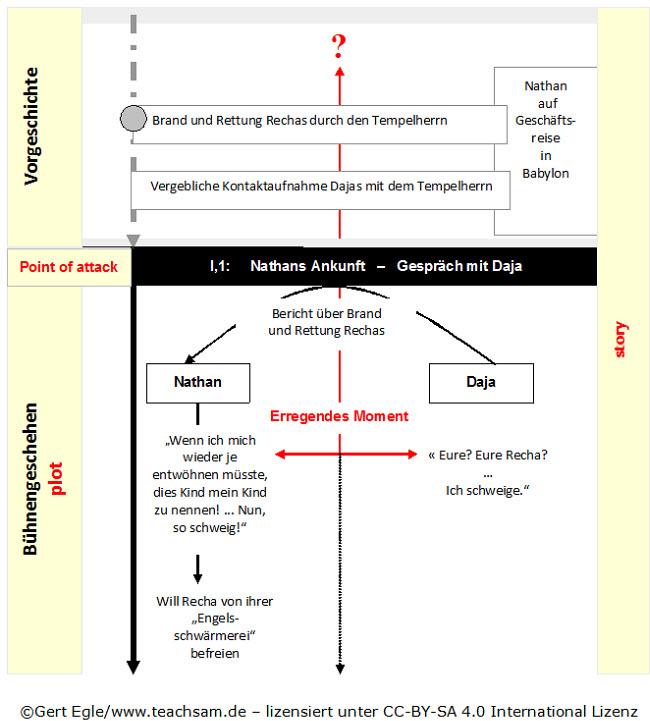 Baustein 2 i 1 1 akt nathan der weise gotthold ephraim for Raumgestaltung analyse
