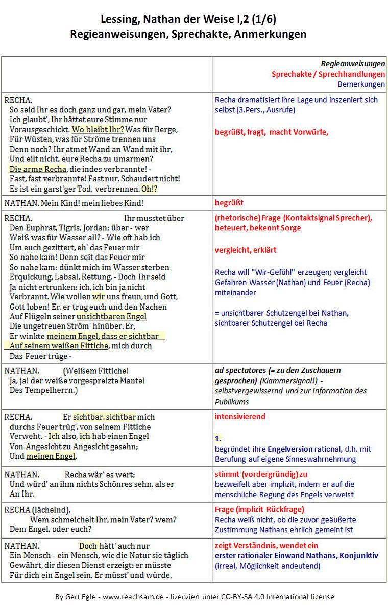 Baustein 2 i 2 1 akt nathan der weise gotthold for Raumgestaltung analyse
