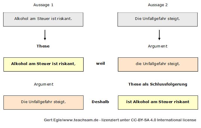 die begrndung fr eine these nennt man auch argument die grundstruktur einer argumentation besteht daher aus einer these und einem argument - Behauptung Begrundung Beispiel