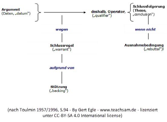 Formal Logische Argumente Im Analyseschema