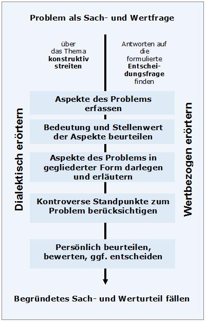 entscheidungen im sinne einer dialektischen errterung knnen aber auch in anderen formen der themenstellung verlangt werden - Dialektische Errterung Muster