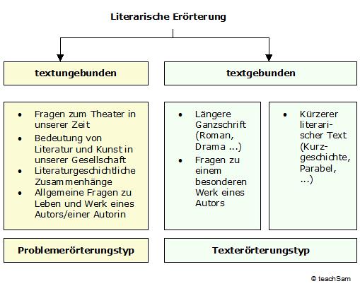 problemerrterung vom textgebundenen texterrterungstyp vgl texterrterung bei der literarischen errterung unterscheiden - Literarische Erorterung Beispiel