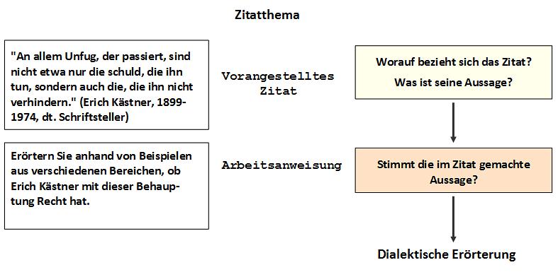 eine themenstellung dieser art wird auch als zitatthema bezeichnet dieser begriff kann aber auch ein thema in zitatform ohne arbeitsanweisung umfassen - Dialektische Erorterung Muster