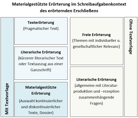 argumentativer essay schreiben Deutsch: thema argumentativer text (pro contra) - duration: 13:44 how to write an effective essay: the introduction - duration: 21:22.