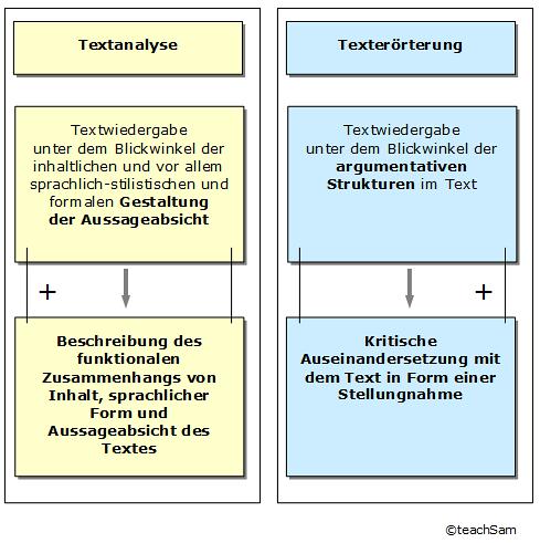 Textanalyse Merkmale Der Schreibform