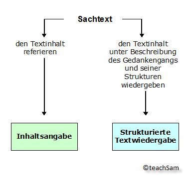 Textwiedergabe Vergleich Inhaltsangabe Und Strukturierte