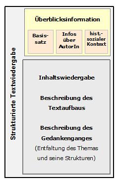Strukturierte Textwiedergabe Merkmale