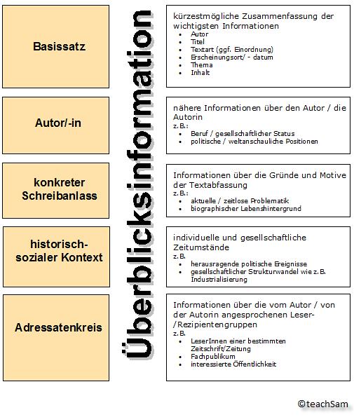 Strukturierte Textwiedergabe überblicksinformation Was Gehört Hinein