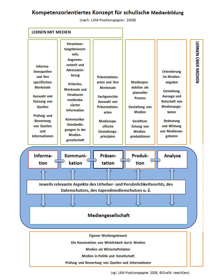 LKM-Positionspapier 2008