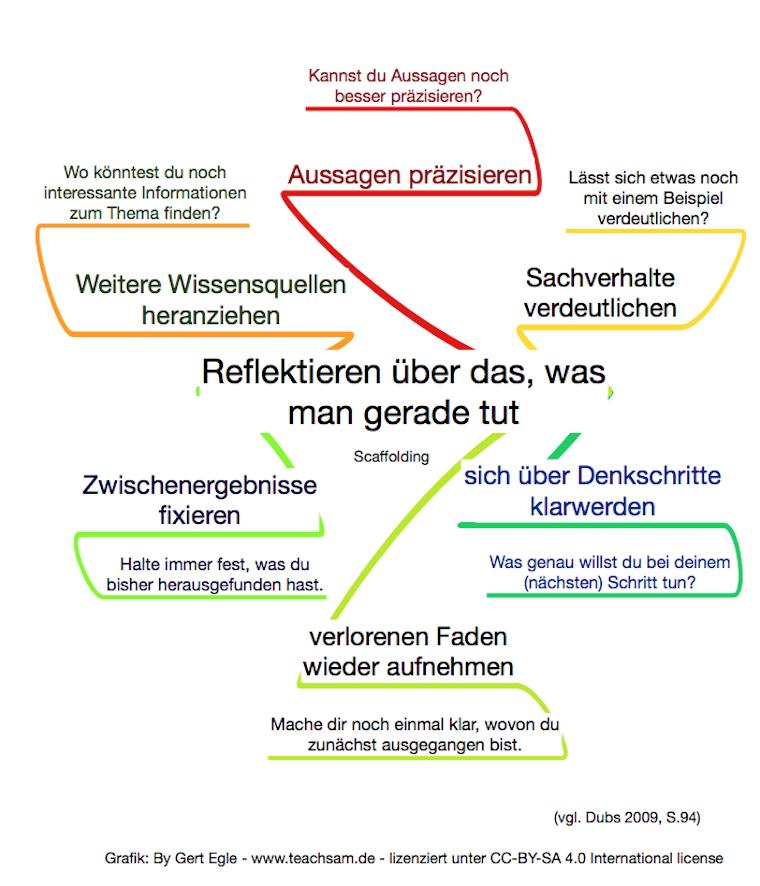 Dokumentation Und Kritische Reflexion Des