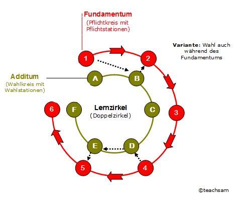 doppelzirkel lernzirkel