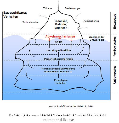Eisbergmodell