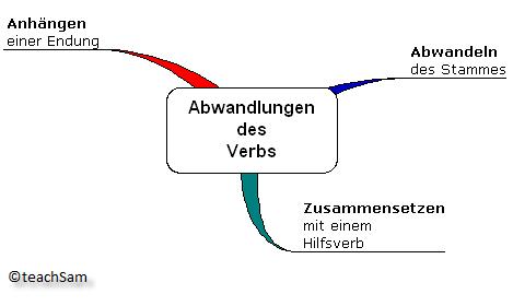 Finite Und Infinite Verben Deutsch Grammatik Youtube