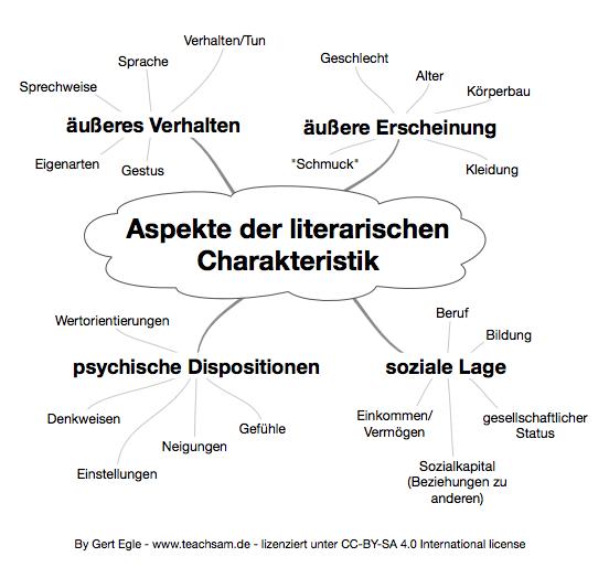 Chemie Des Todes Buchkritik Und Charakterisierung 1