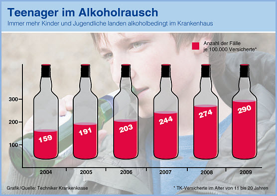alkoholmissbrauch bei jugendlich